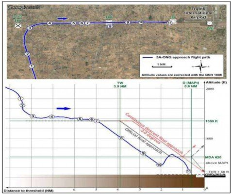 Final approach path of Flight 771 (source: Libyan CAA)