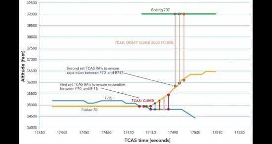 Vertical profile of Fokker 70 during TCAS event (Dutch Safety Board)