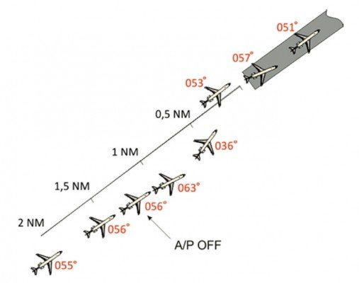 Estimated flight path and headings Note: separation not to scale! (CIAIAC)
