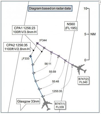 Airprox diagram of both Boeing 747s (UK Airprox Board)