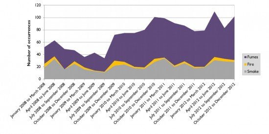 Fumes, smoke, and fire reporting to the ATSB, 2008 to 2012