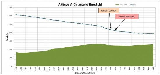 Altitude versus Distance to threshold of RWY 26 (AAIU)