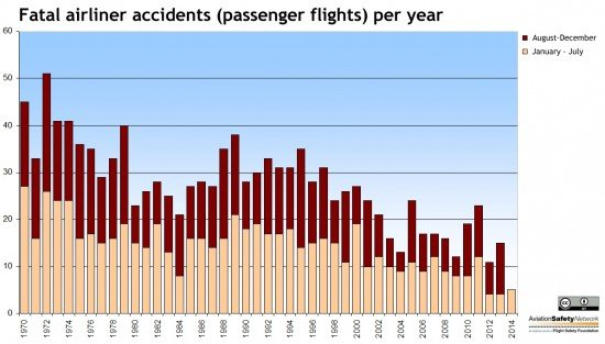 Fatal airliner accidents, concerning passenger flights, per year since 1970